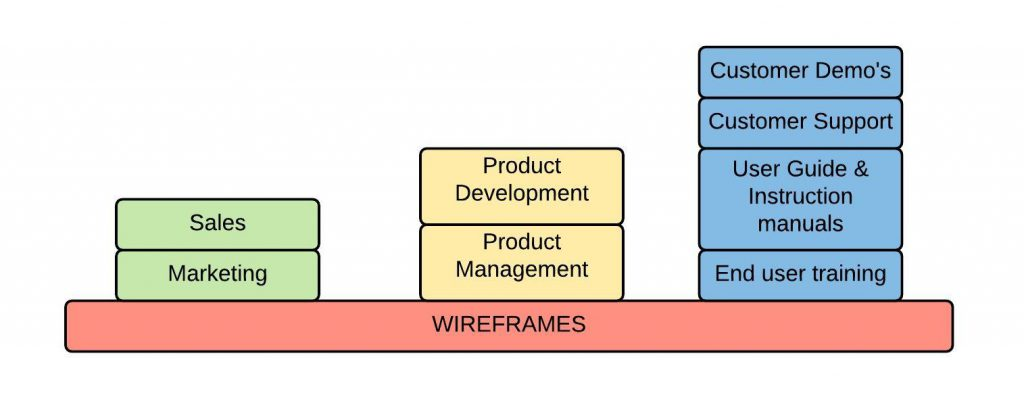 Product development - Wireframes